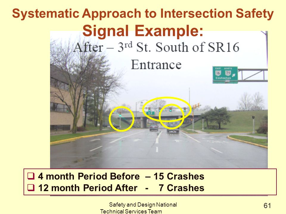 Safety and Design National Technical Services Team 61  4 month Period Before – 15 Crashes  12 month Period After - 7 Crashes Systematic Approach to Intersection Safety Signal Example: