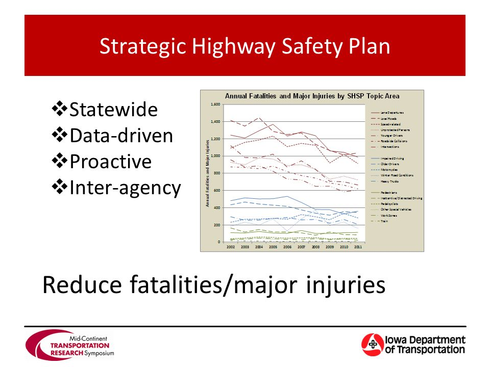  Statewide  Data-driven  Proactive  Inter-agency Strategic Highway Safety Plan Reduce fatalities/major injuries
