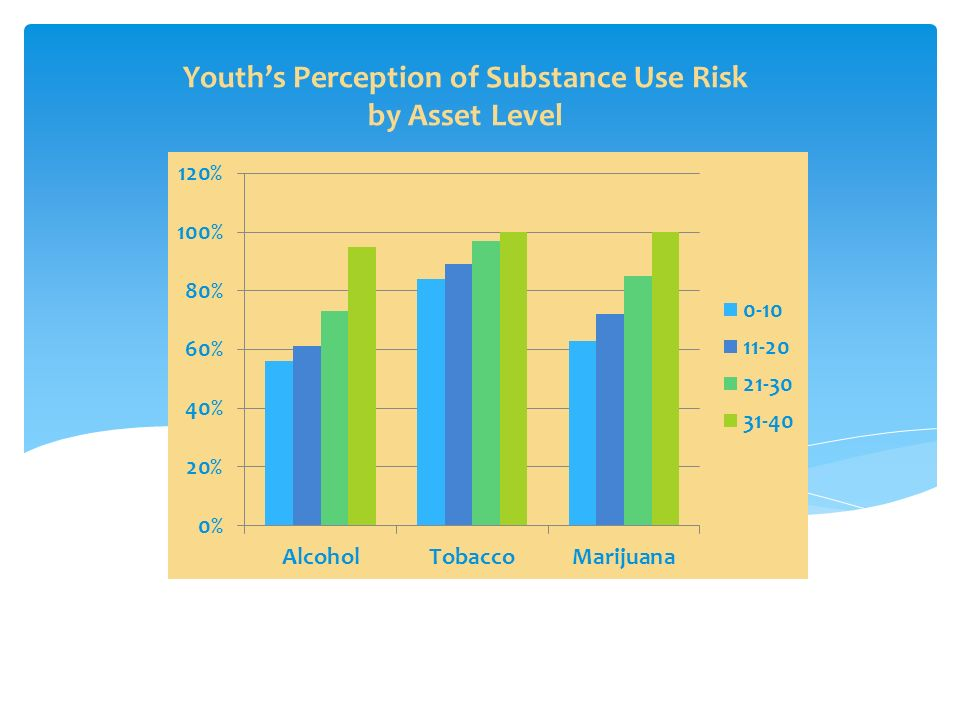 Youth's Perception of Substance Use Risk by Asset Level