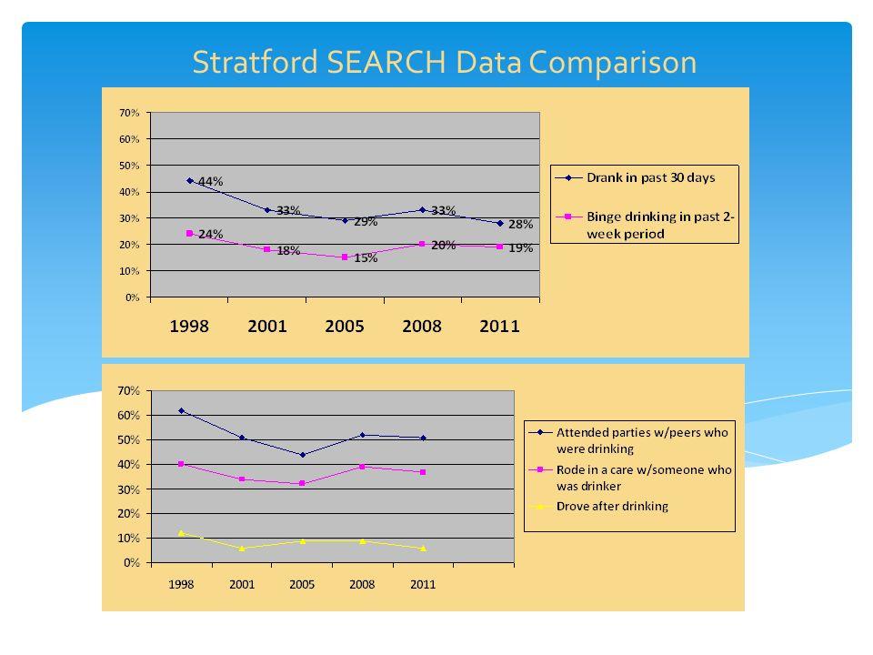 Stratford SEARCH Data Comparison