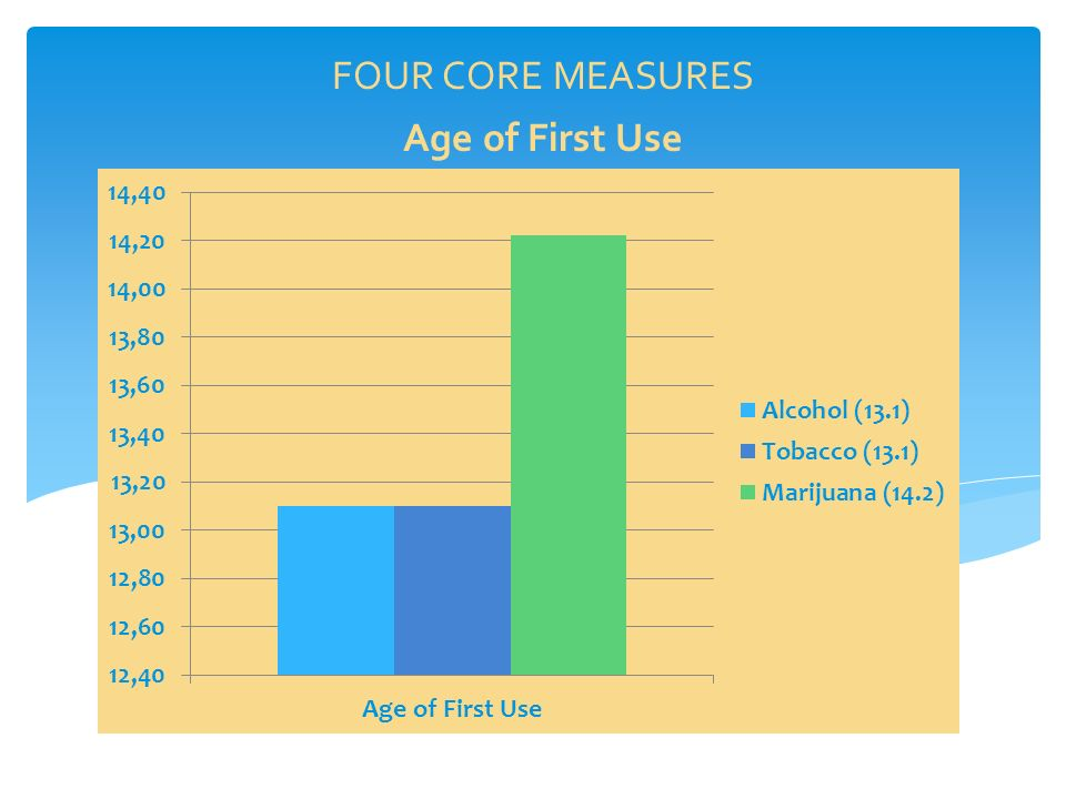 Age of First Use FOUR CORE MEASURES