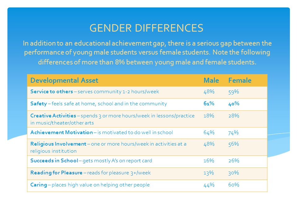 GENDER DIFFERENCES Developmental AssetMaleFemale Service to others – serves community 1-2 hours/week48%59% Safety – feels safe at home, school and in the community61%40% Creative Activities – spends 3 or more hours/week in lessons/practice in music/theater/other arts 18%28% Achievement Motivation – is motivated to do well in school64%74% Religious Involvement – one or more hours/week in activities at a religious institution 48%56% Succeeds in School – gets mostly A's on report card16%26% Reading for Pleasure – reads for pleasure 3+/week13%30% Caring – places high value on helping other people44%60% In addition to an educational achievement gap, there is a serious gap between the performance of young male students versus female students.