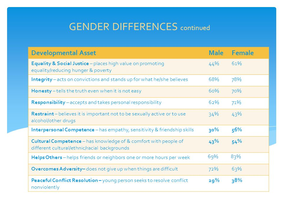 GENDER DIFFERENCES continued Developmental AssetMaleFemale Equality & Social Justice – places high value on promoting equality/reducing hunger & poverty 44%61% Integrity – acts on convictions and stands up for what he/she believes68%78% Honesty – tells the truth even when it is not easy60%70% Responsibility – accepts and takes personal responsibility62%71% Restraint – believes it is important not to be sexually active or to use alcohol/other drugs 34%43% Interpersonal Competence – has empathy, sensitivity & friendship skills30%56% Cultural Competence – has knowledge of & comfort with people of different cultural/ethnic/racial backgrounds 43%54% Helps Others – helps friends or neighbors one or more hours per week 69%83% Overcomes Adversity– does not give up when things are difficult72%63% Peaceful Conflict Resolution – young person seeks to resolve conflict nonviolently 29%38%