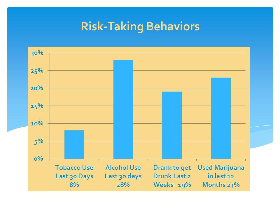 Risk-Taking Behaviors