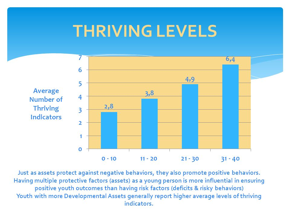 THRIVING LEVELS Just as assets protect against negative behaviors, they also promote positive behaviors.