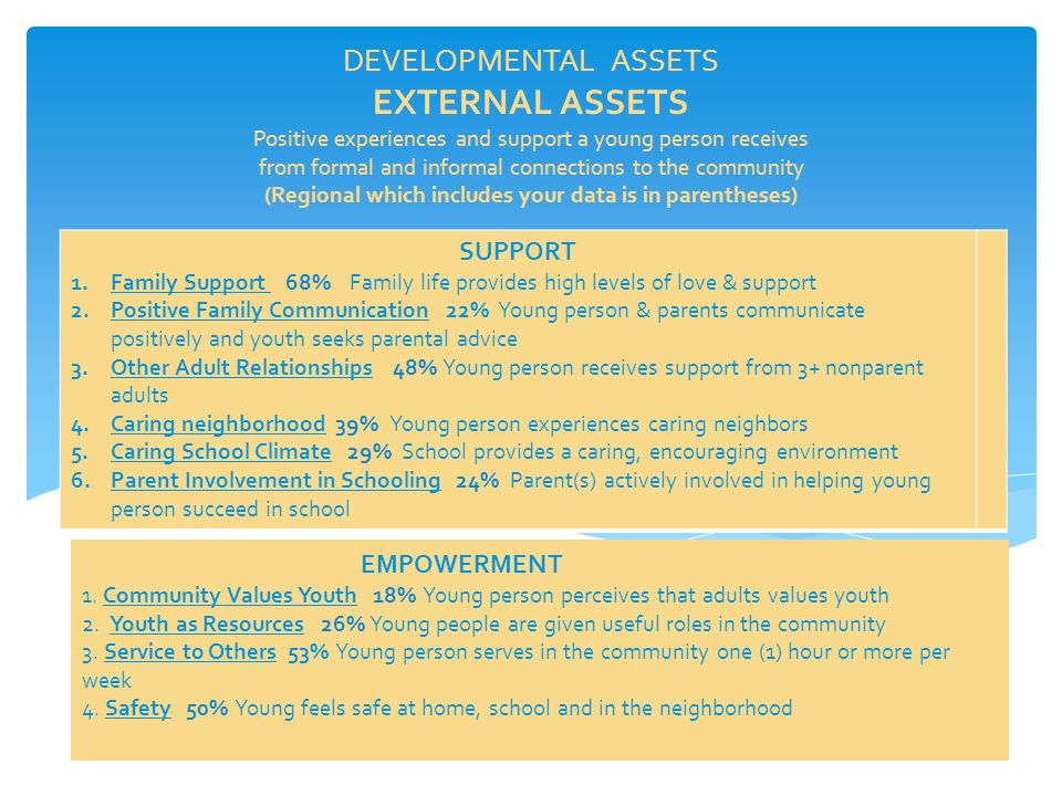 DEVELOPMENTAL ASSETS EXTERNAL ASSETS Positive experiences and support a young person receives from formal and informal connections to the community (Regional which includes your data is in parentheses) SUPPORT 1.Family Support 68% Family life provides high levels of love & support 2.Positive Family Communication 22% Young person & parents communicate positively and youth seeks parental advice 3.Other Adult Relationships 48% Young person receives support from 3+ nonparent adults 4.Caring neighborhood 39% Young person experiences caring neighbors 5.Caring School Climate 29% School provides a caring, encouraging environment 6.Parent Involvement in Schooling 24% Parent(s) actively involved in helping young person succeed in school EMPOWERMENT 1.