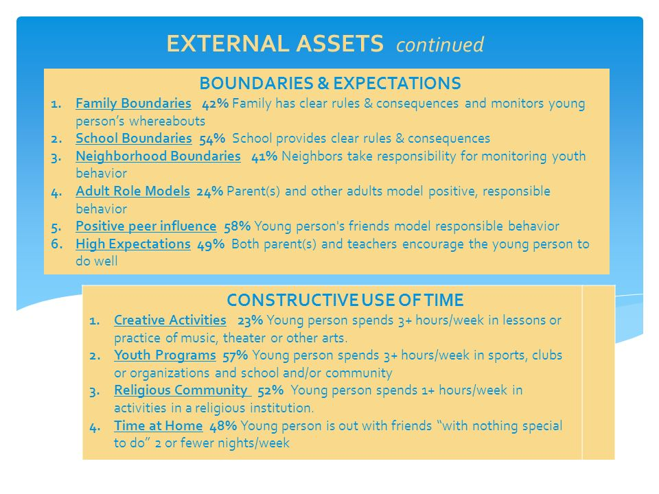 EXTERNAL ASSETS continued BOUNDARIES & EXPECTATIONS 1.Family Boundaries 42% Family has clear rules & consequences and monitors young person's whereabouts 2.School Boundaries 54% School provides clear rules & consequences 3.Neighborhood Boundaries 41% Neighbors take responsibility for monitoring youth behavior 4.Adult Role Models 24% Parent(s) and other adults model positive, responsible behavior 5.Positive peer influence 58% Young person s friends model responsible behavior 6.High Expectations 49% Both parent(s) and teachers encourage the young person to do well CONSTRUCTIVE USE OF TIME 1.Creative Activities 23% Young person spends 3+ hours/week in lessons or practice of music, theater or other arts.
