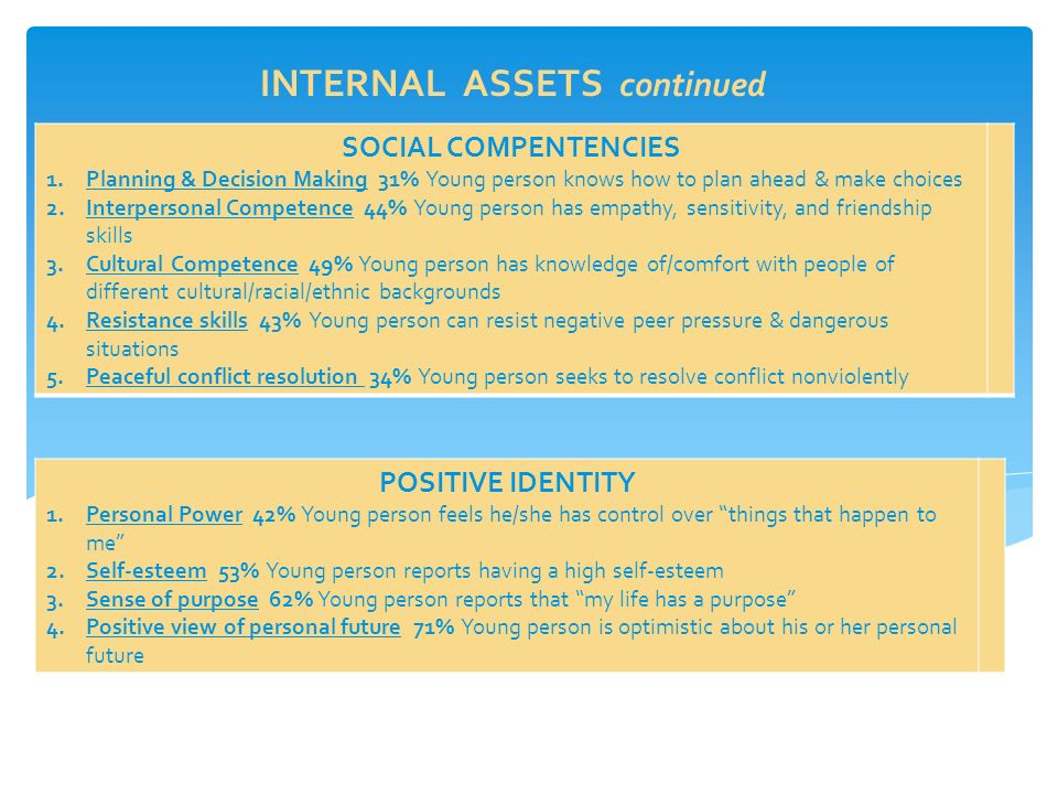 INTERNAL ASSETS continued SOCIAL COMPENTENCIES 1.Planning & Decision Making 31% Young person knows how to plan ahead & make choices 2.Interpersonal Competence 44% Young person has empathy, sensitivity, and friendship skills 3.Cultural Competence 49% Young person has knowledge of/comfort with people of different cultural/racial/ethnic backgrounds 4.Resistance skills 43% Young person can resist negative peer pressure & dangerous situations 5.Peaceful conflict resolution 34% Young person seeks to resolve conflict nonviolently POSITIVE IDENTITY 1.Personal Power 42% Young person feels he/she has control over things that happen to me 2.Self-esteem 53% Young person reports having a high self-esteem 3.Sense of purpose 62% Young person reports that my life has a purpose 4.Positive view of personal future 71% Young person is optimistic about his or her personal future