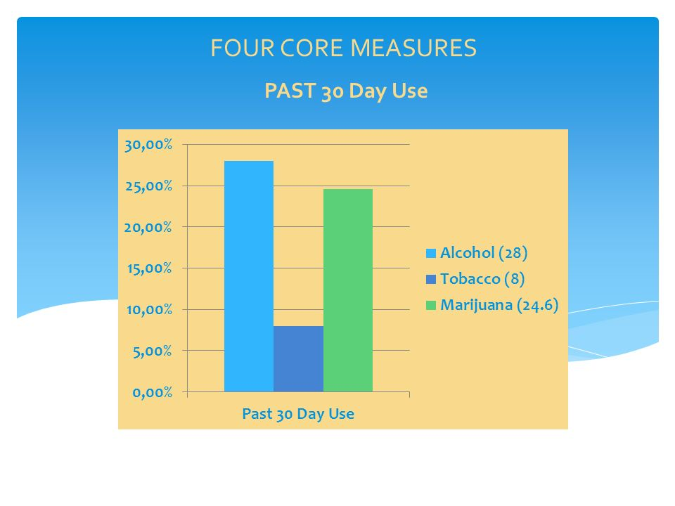 FOUR CORE MEASURES PAST 30 Day Use