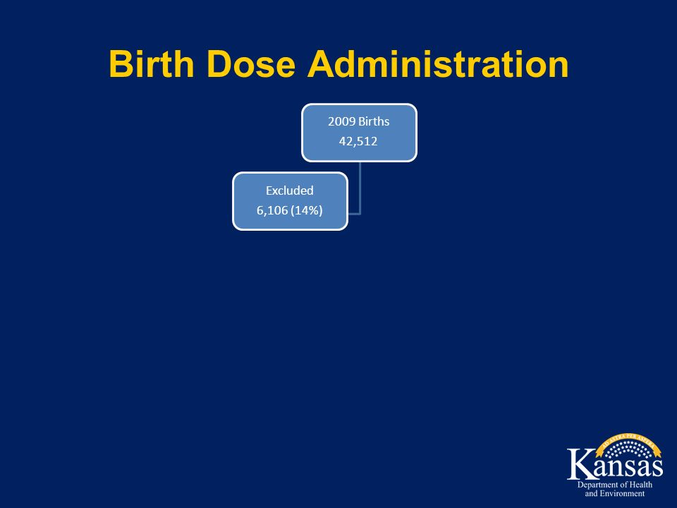 Birth Dose Administration 2009 Births 42,512 Excluded 6,106 (14%)