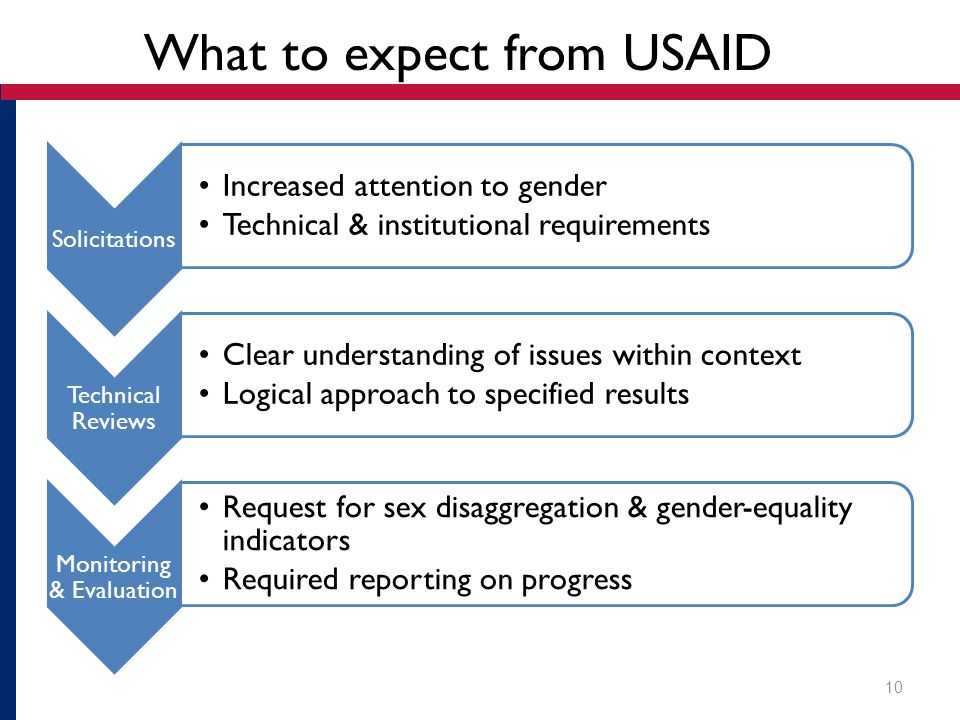 What to expect from USAID Solicitations Increased attention to gender Technical & institutional requirements Technical Reviews Clear understanding of issues within context Logical approach to specified results Monitoring & Evaluation Request for sex disaggregation & gender-equality indicators Required reporting on progress 10
