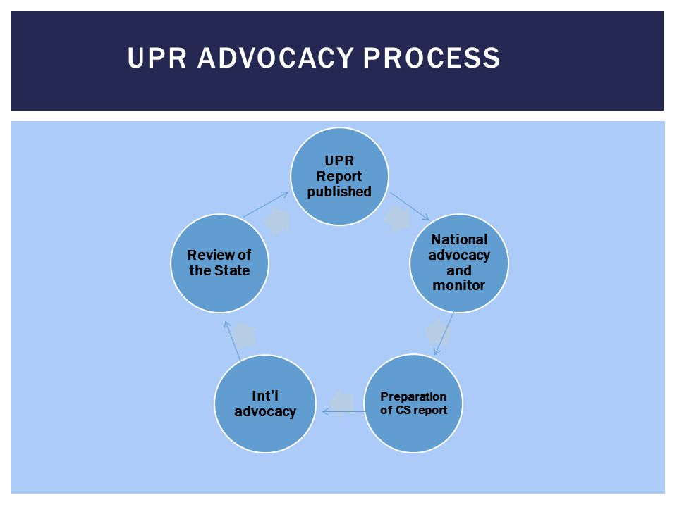 UPR Report published National advocacy and monitor Preparation of CS report Int'l advocacy Review of the State UPR ADVOCACY PROCESS