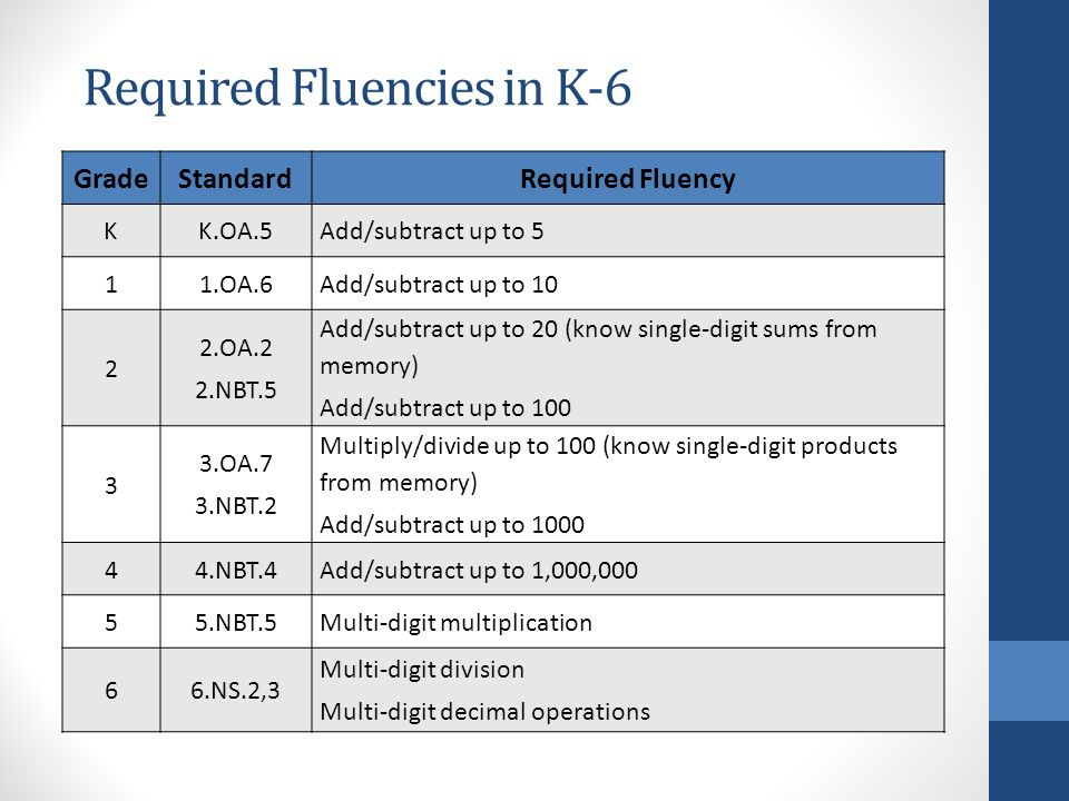 Required Fluencies in K-6 GradeStandardRequired Fluency K K.OA.5 Add/subtract up to OA.6 Add/subtract up to OA.2 2.NBT.5 Add/subtract up to 20 (know single-digit sums from memory) Add/subtract up to OA.7 3.NBT.2 Multiply/divide up to 100 (know single-digit products from memory) Add/subtract up to NBT.4 Add/subtract up to 1,000, NBT.5 Multi-digit multiplication 66.NS.2,3 Multi-digit division Multi-digit decimal operations