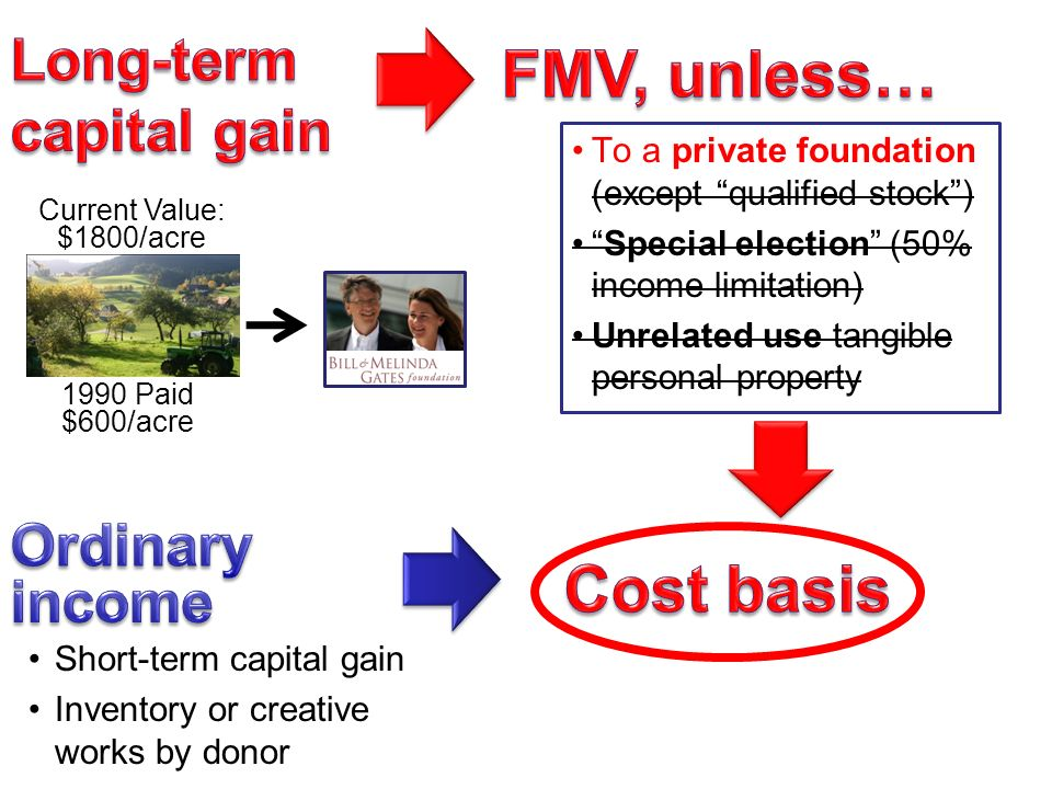 Short-term capital gain Inventory or creative works by donor To a private foundation (except qualified stock ) Special election (50% income limitation) Unrelated use tangible personal property 1990 Paid $600/acre Current Value: $1800/acre