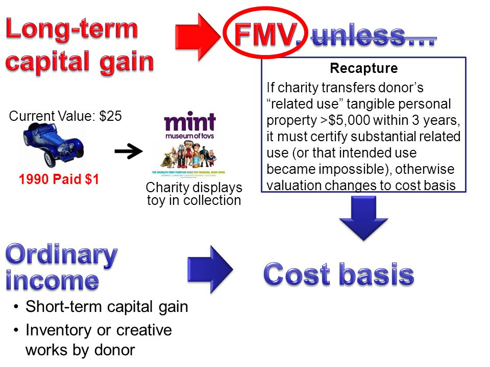 Short-term capital gain Inventory or creative works by donor Recapture If charity transfers donor's related use tangible personal property >$5,000 within 3 years, it must certify substantial related use (or that intended use became impossible), otherwise valuation changes to cost basis 1990 Paid $1 Current Value: $25 Charity displays toy in collection