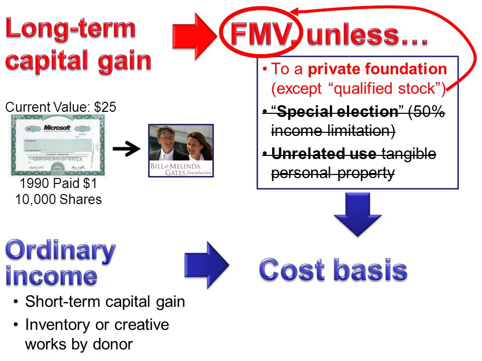 Short-term capital gain Inventory or creative works by donor To a private foundation (except qualified stock ) Special election (50% income limitation) Unrelated use tangible personal property 1990 Paid $1 10,000 Shares Current Value: $25