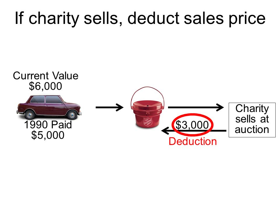 If charity sells, deduct sales price $3,000 Current Value $6,000 Charity sells at auction 1990 Paid $5,000 Deduction