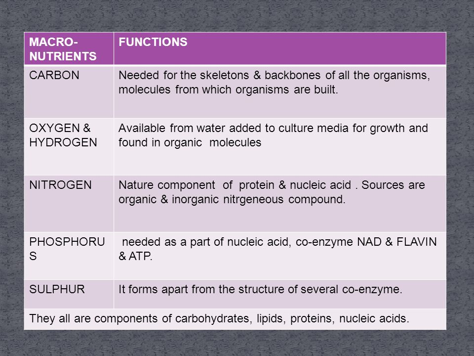 MACRO- NUTRIENTS FUNCTIONS CARBONNeeded for the skeletons & backbones of all the organisms, molecules from which organisms are built.