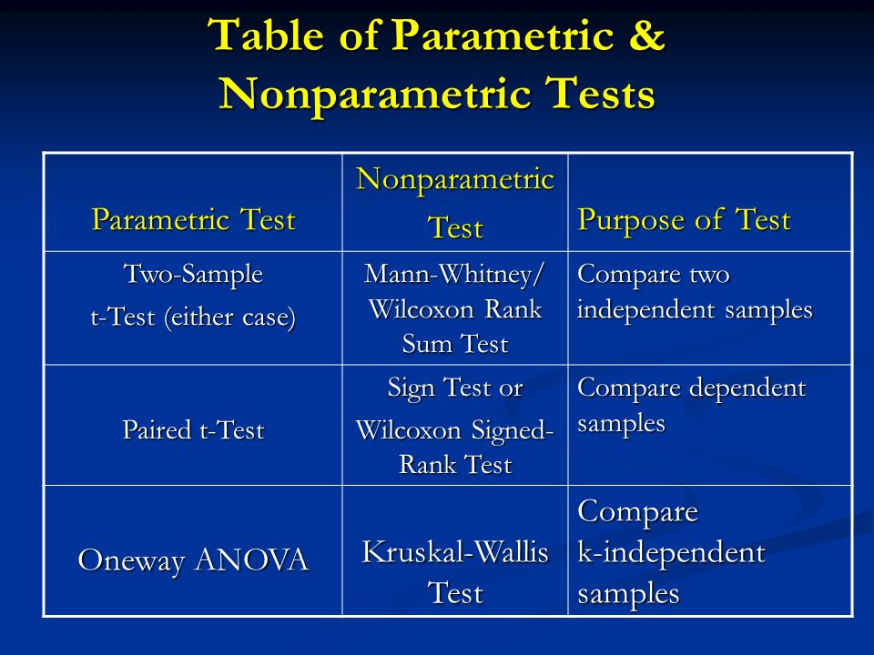 Тест Параметрический