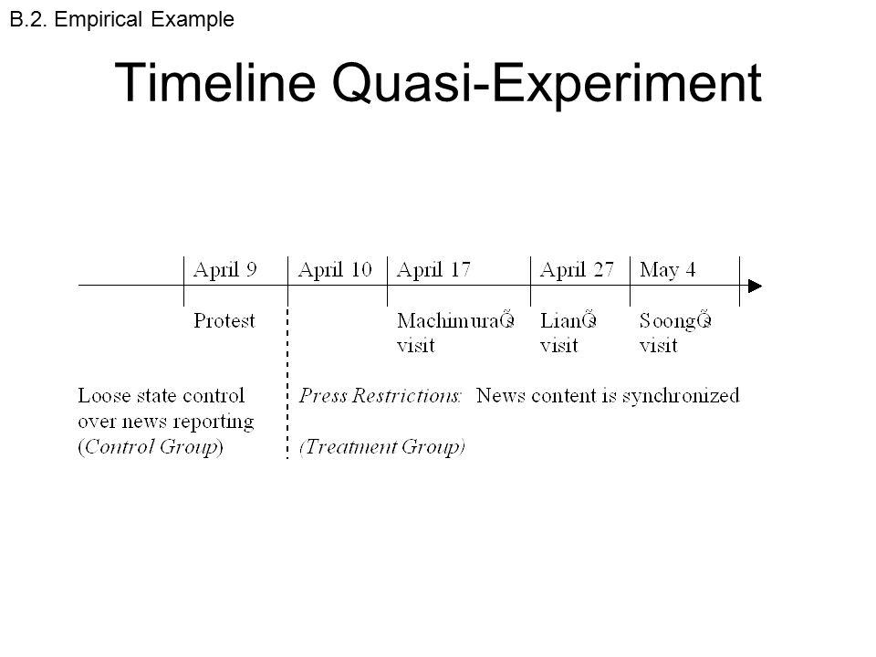 Timeline Quasi-Experiment B.2. Empirical Example