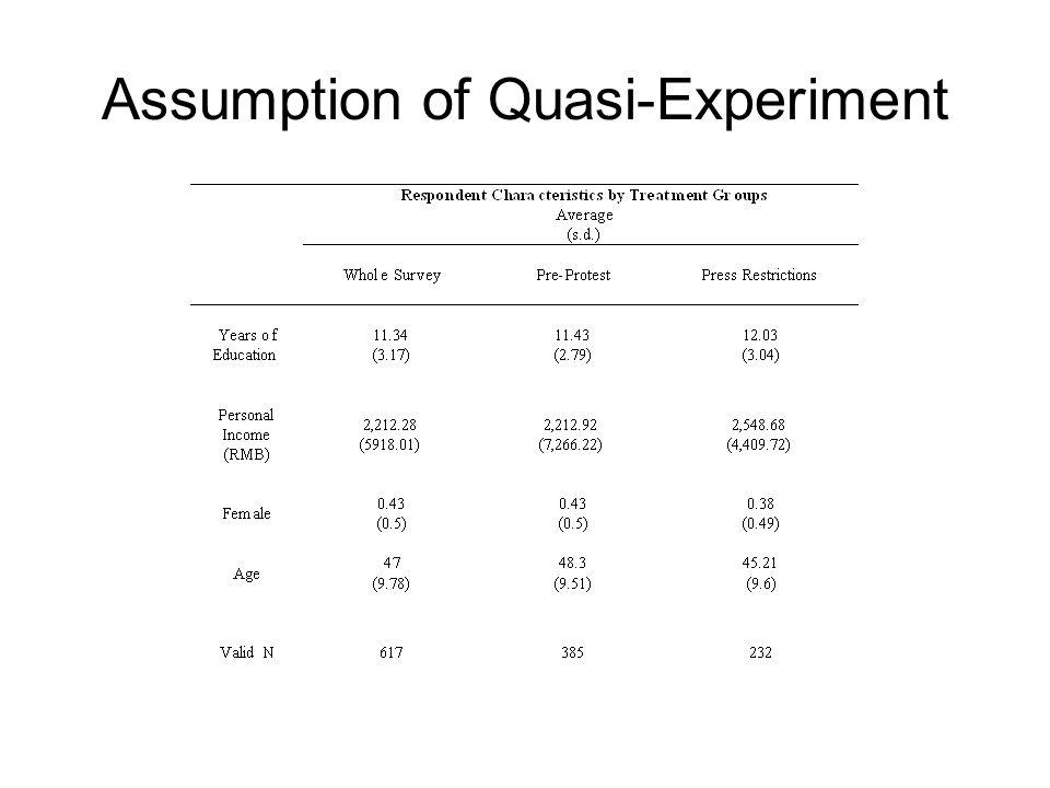Assumption of Quasi-Experiment