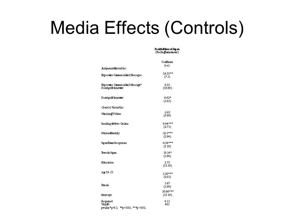 Media Effects (Controls)