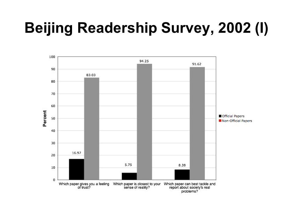 Beijing Readership Survey, 2002 (I)