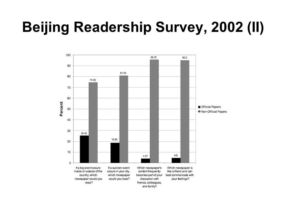 Beijing Readership Survey, 2002 (II)