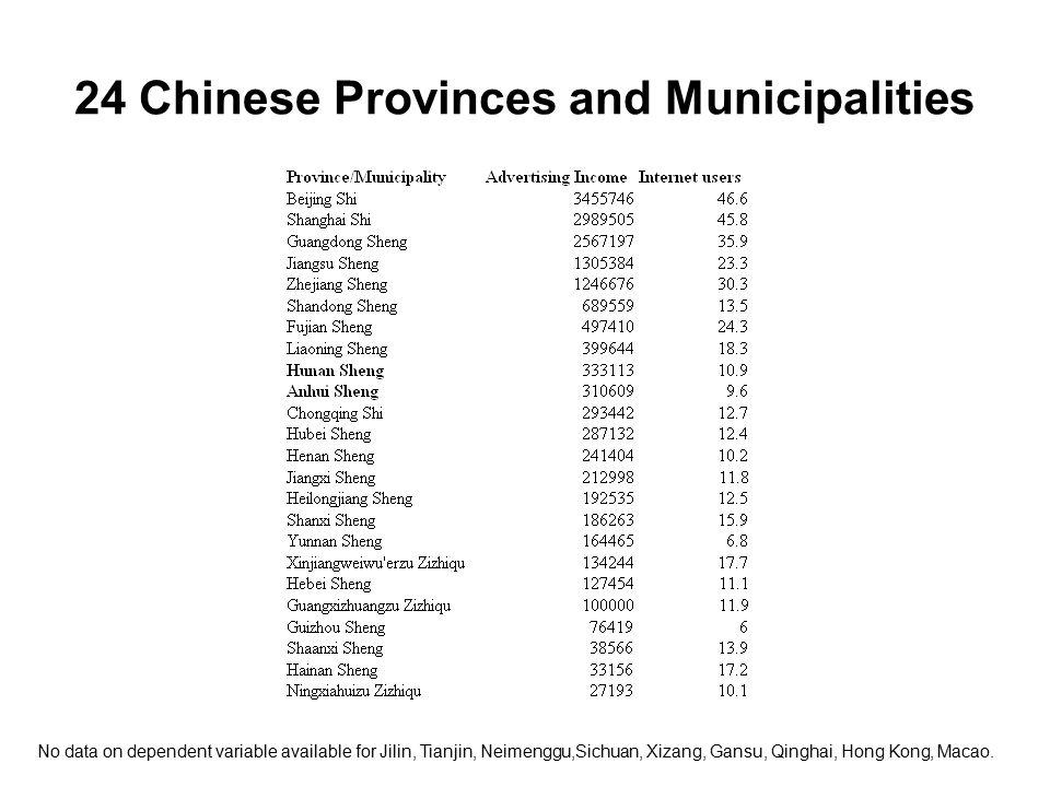 24 Chinese Provinces and Municipalities No data on dependent variable available for Jilin, Tianjin, Neimenggu,Sichuan, Xizang, Gansu, Qinghai, Hong Kong, Macao.