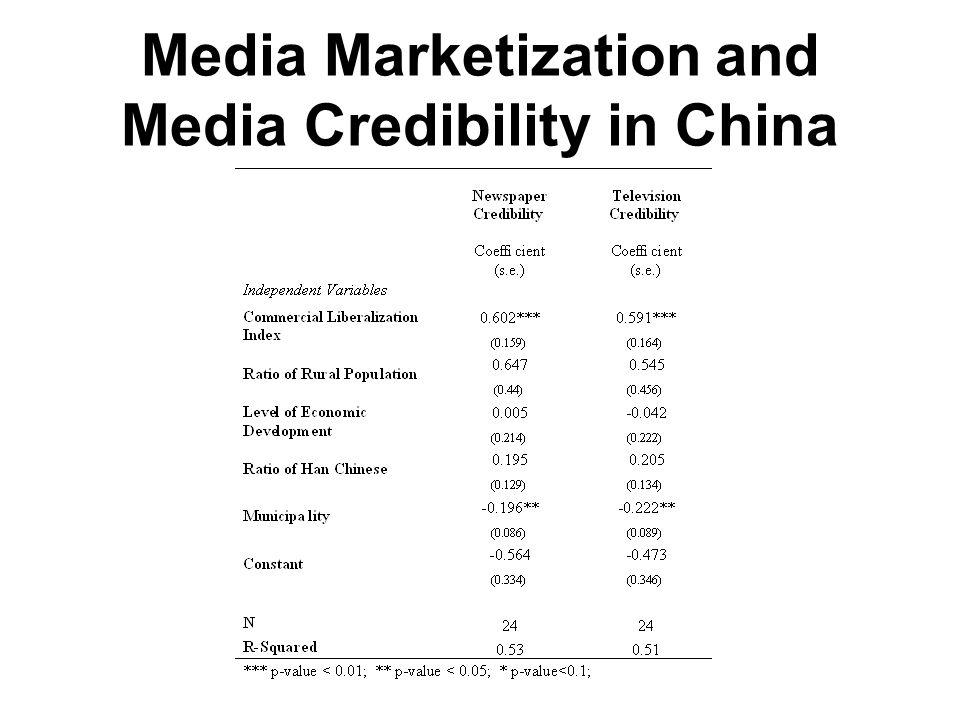 Media Marketization and Media Credibility in China