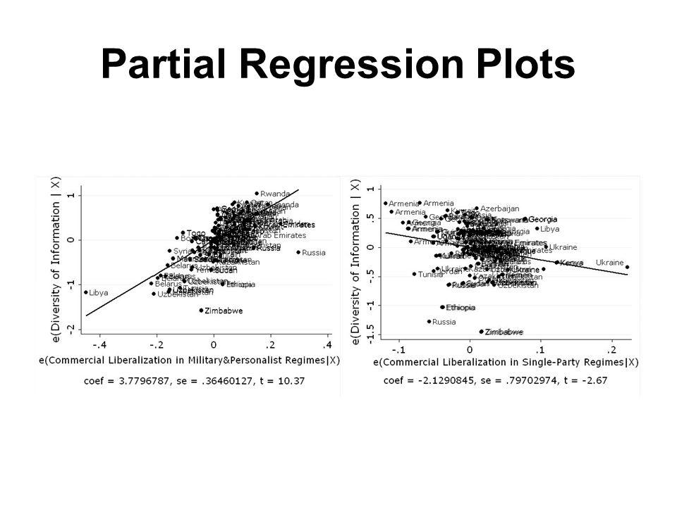 Partial Regression Plots