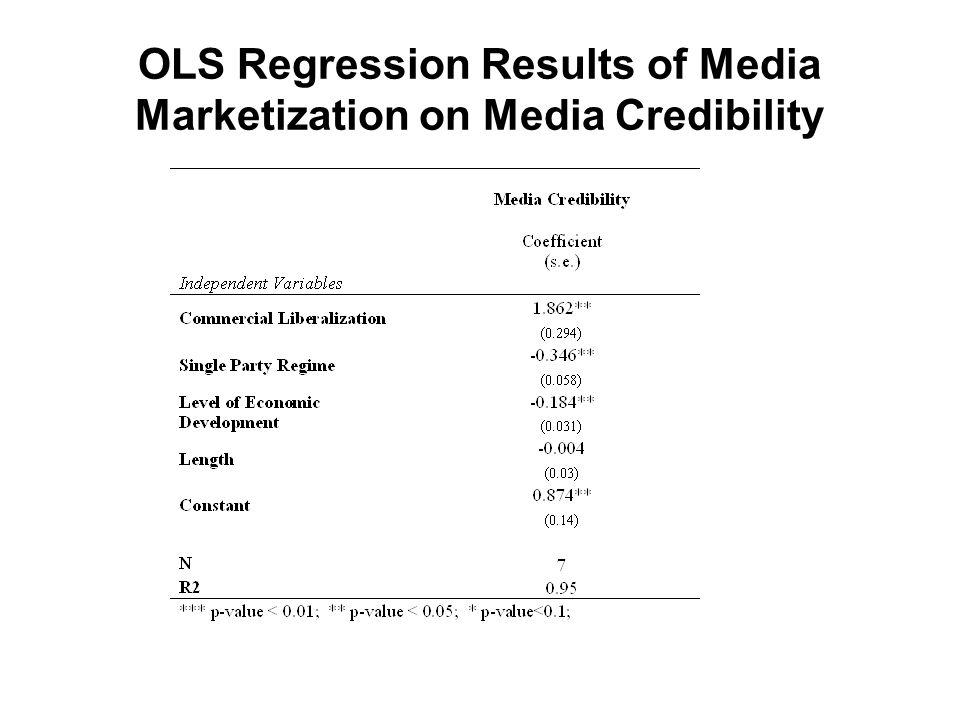 OLS Regression Results of Media Marketization on Media Credibility