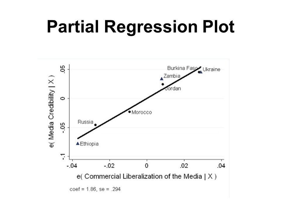 Partial Regression Plot