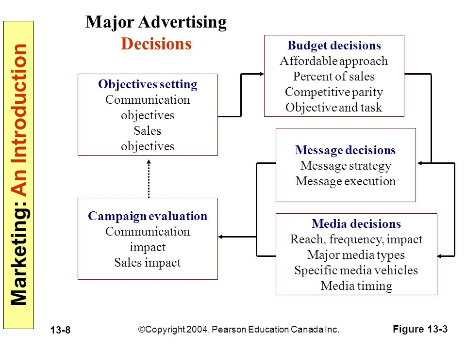 Marketing: An Introduction ©Copyright 2004, Pearson Education Canada Inc.