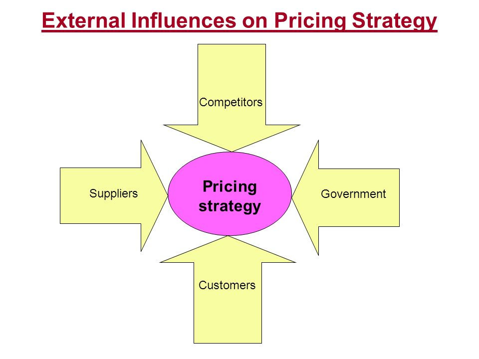 External Influences on Pricing Strategy Pricing strategy Customers Competitors Suppliers Government