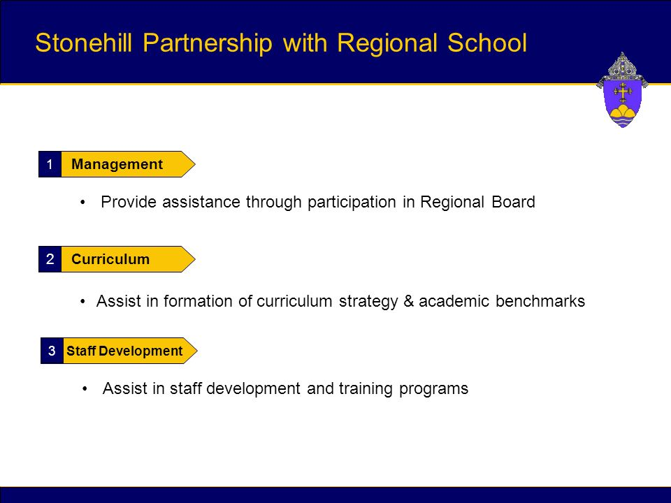 1 Management Provide assistance through participation in Regional Board 2 Curriculum Assist in formation of curriculum strategy & academic benchmarks 3 Staff Development Assist in staff development and training programs