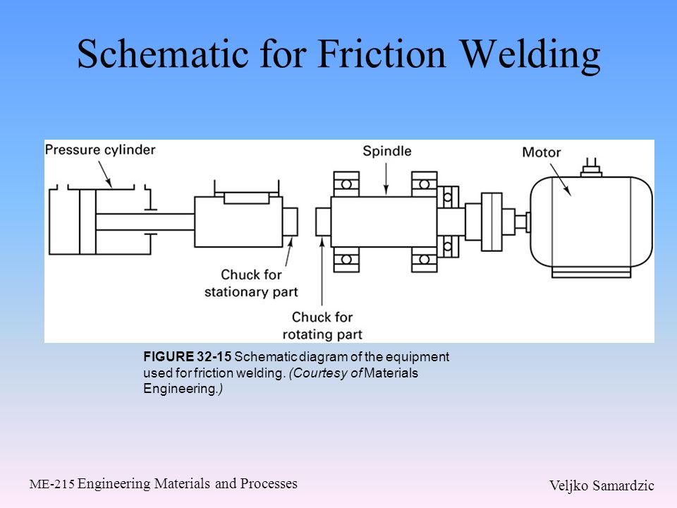 friction welding diagram example electrical wiring diagram u2022 rh olkha co friction welding process diagram Friction Stir Welding Applications