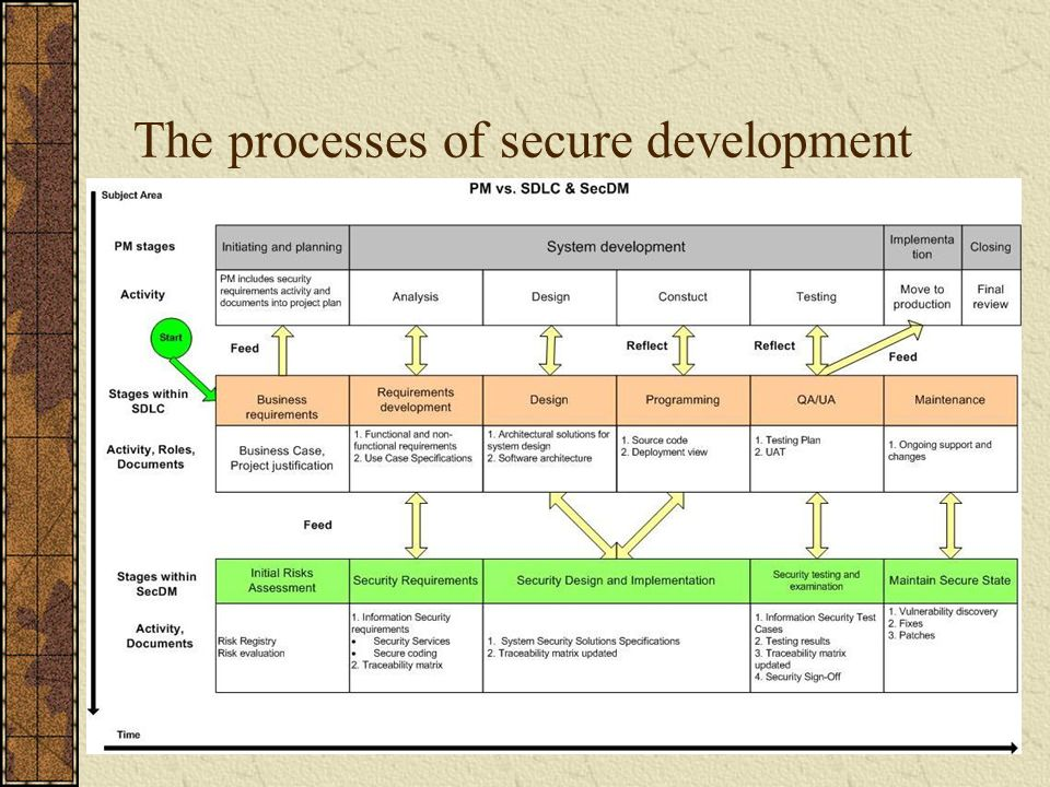 The processes of secure development cont./