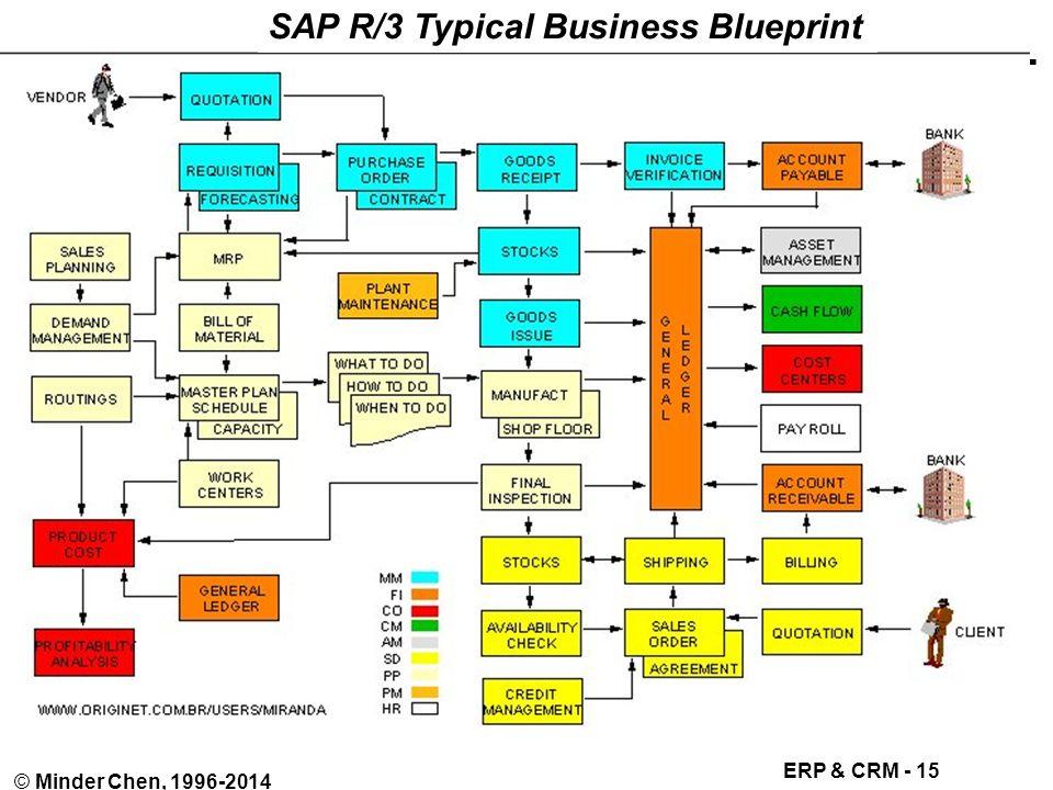 Enterprise resource planning and customer relationship management 15 erp crm 15 minder chen 1996 2014 r3 logistics process flow sap r3 typical business blueprint malvernweather Gallery