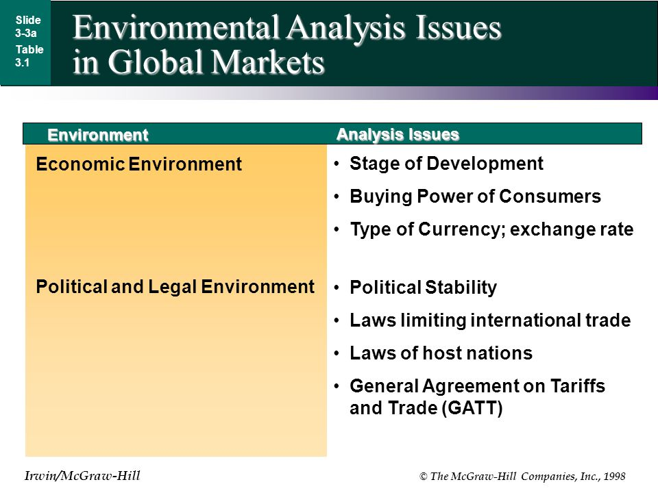 Irwin/McGraw-Hill © The McGraw-Hill Companies, Inc., 1998 Environmental Analysis Issues in Global Markets Slide 3-3a Table 3.1 Environment Economic Environment Stage of Development Buying Power of Consumers Type of Currency; exchange rate Political and Legal Environment Analysis Issues Political Stability Laws limiting international trade Laws of host nations General Agreement on Tariffs and Trade (GATT)