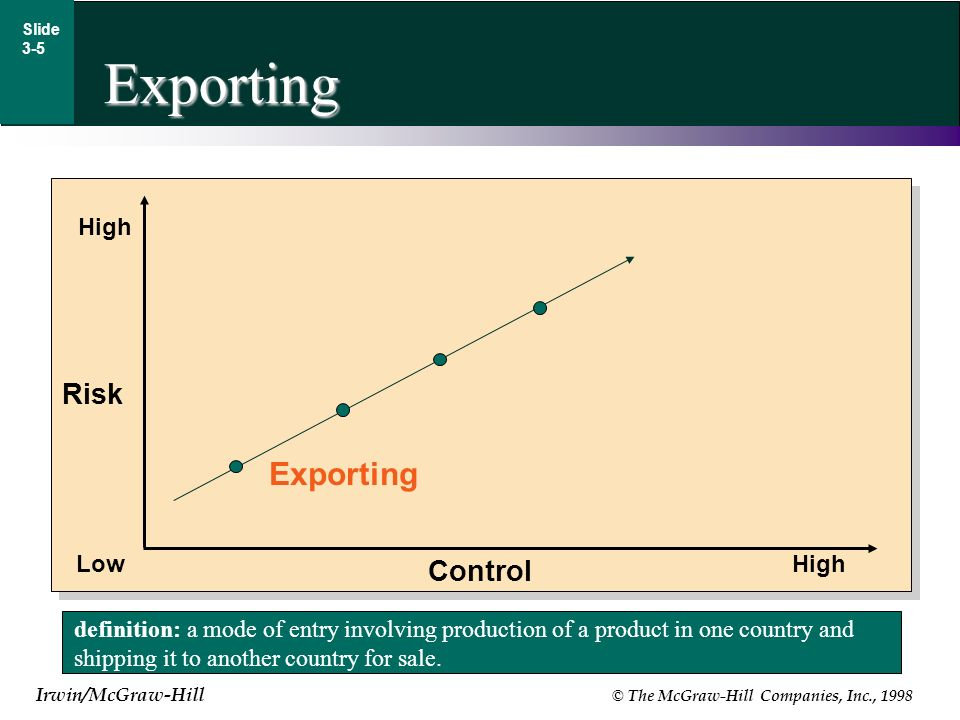 Irwin/McGraw-Hill © The McGraw-Hill Companies, Inc., 1998 Exporting Slide 3-5 definition: a mode of entry involving production of a product in one country and shipping it to another country for sale.