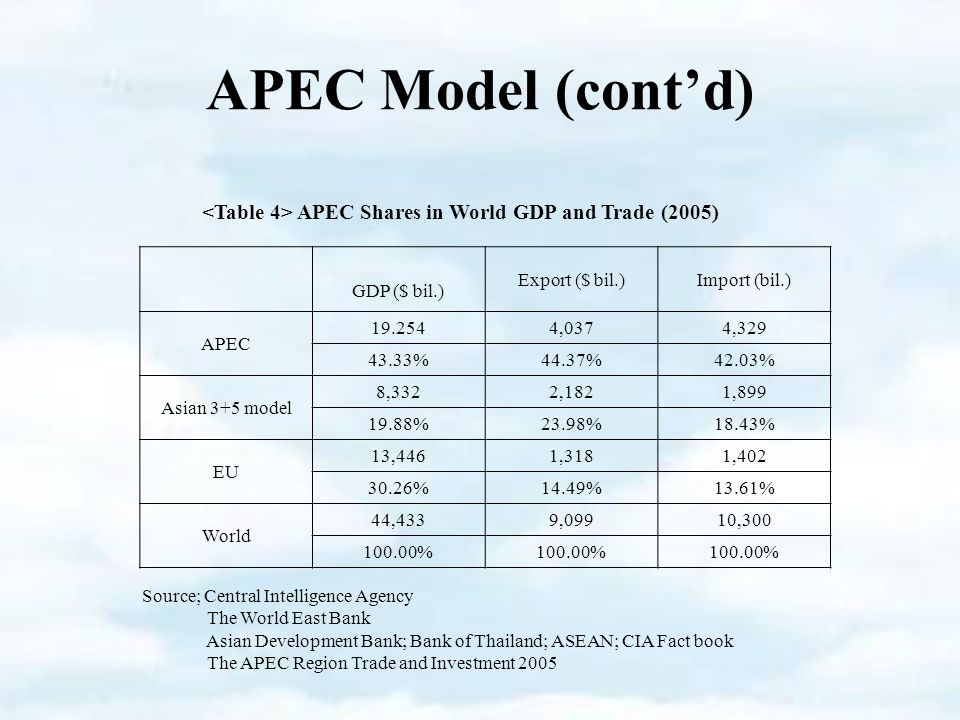 APEC Model (cont'd) APEC Shares in World GDP and Trade (2005) GDP ($ bil.) Export ($ bil.)Import (bil.) APEC ,0374, %44.37%42.03% Asian 3+5 model 8,3322,1821, %23.98%18.43% EU 13,4461,3181, %14.49%13.61% World 44,4339,09910, % Source; Central Intelligence Agency The World East Bank Asian Development Bank; Bank of Thailand; ASEAN; CIA Fact book The APEC Region Trade and Investment 2005