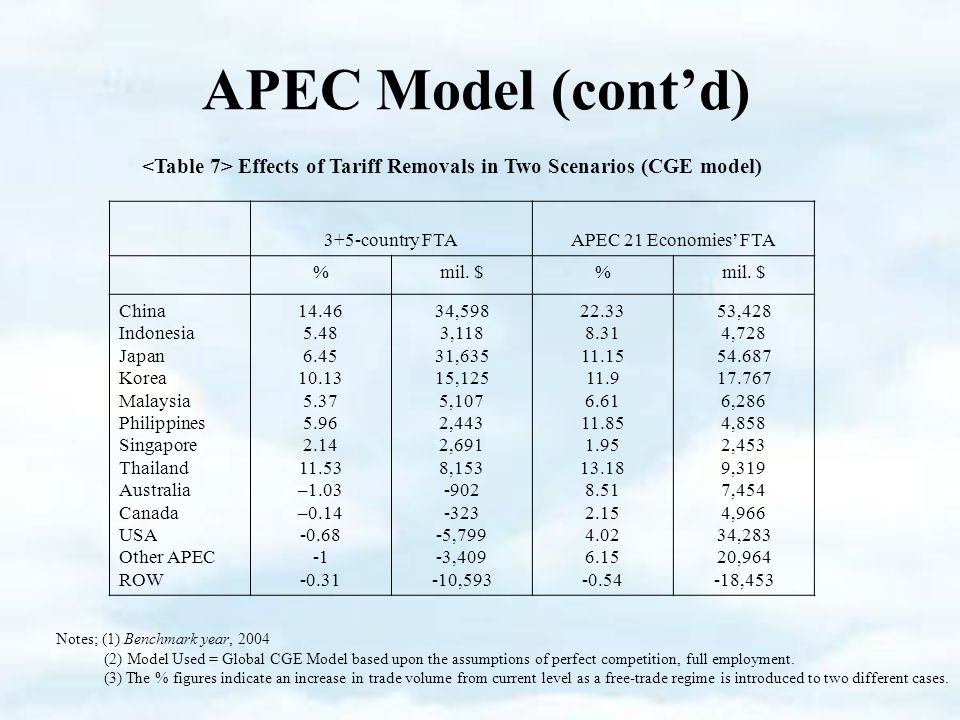 APEC Model (cont'd) Effects of Tariff Removals in Two Scenarios (CGE model) 3+5-country FTAAPEC 21 Economies' FTA %mil.