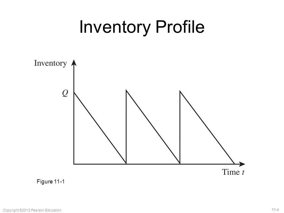 11-4 Copyright ©2013 Pearson Education. Inventory Profile Figure 11-1