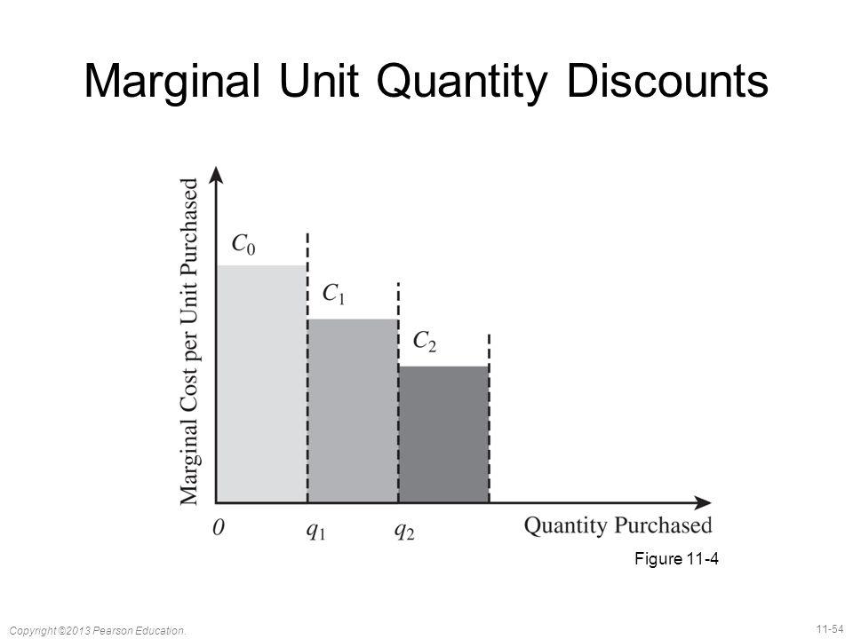 11-54 Copyright ©2013 Pearson Education. Marginal Unit Quantity Discounts Figure 11-4
