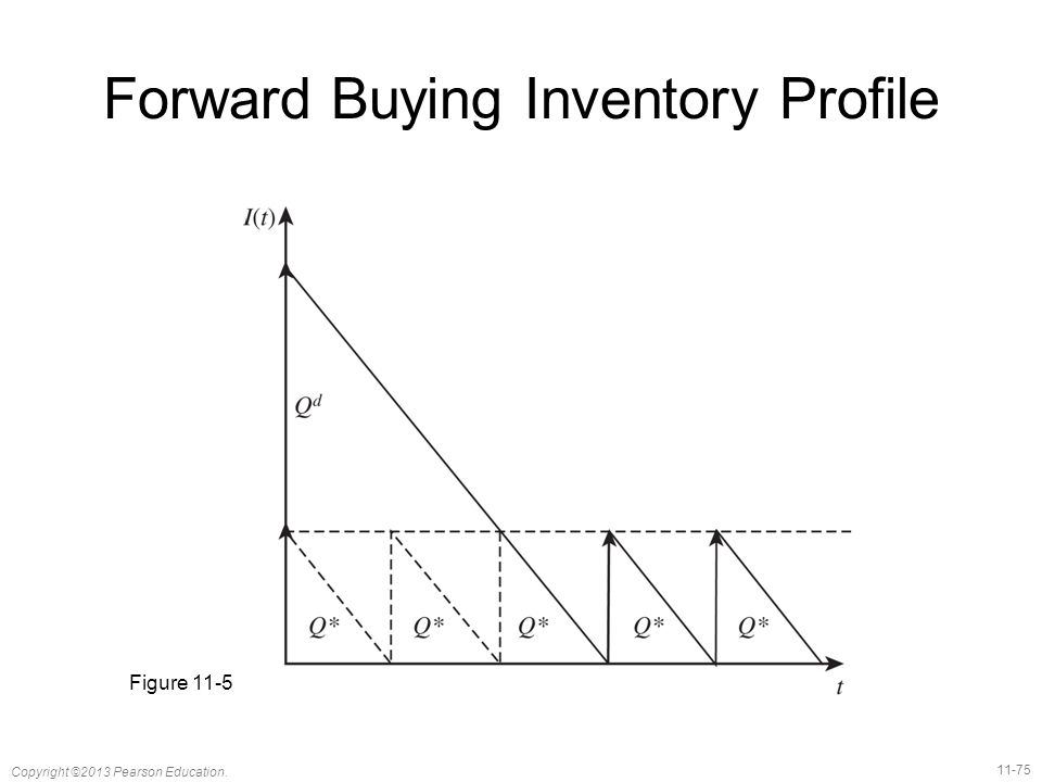 11-75 Copyright ©2013 Pearson Education. Forward Buying Inventory Profile Figure 11-5