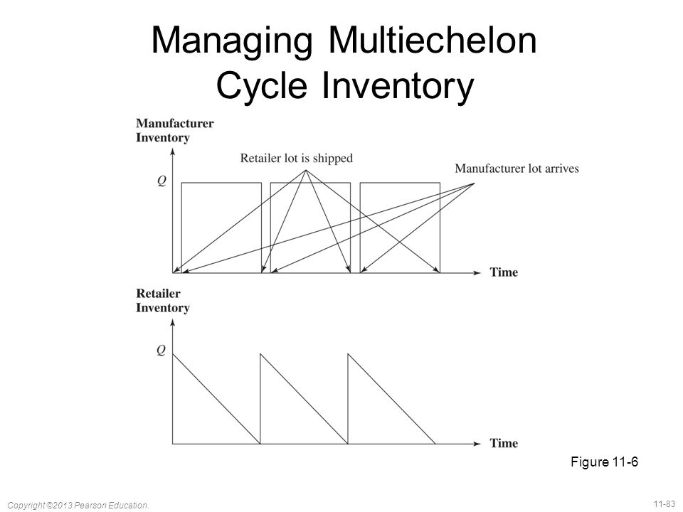 11-83 Copyright ©2013 Pearson Education. Managing Multiechelon Cycle Inventory Figure 11-6