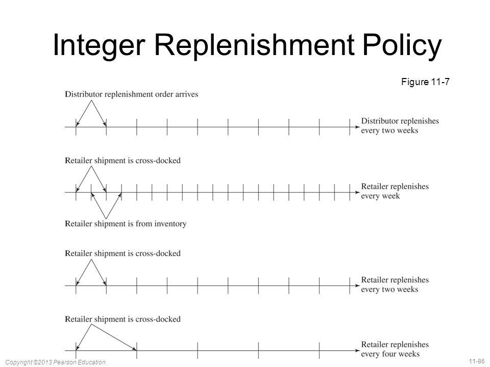 11-86 Copyright ©2013 Pearson Education. Integer Replenishment Policy Figure 11-7