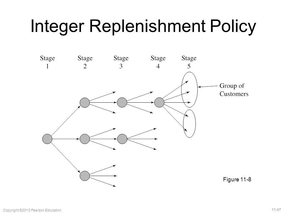 11-87 Copyright ©2013 Pearson Education. Integer Replenishment Policy Figure 11-8