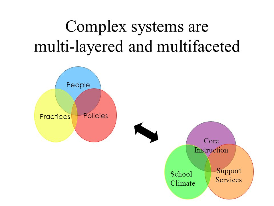 Complex systems are multi-layered and multifaceted People Policies Practices Core Instruction School Climate Support Services
